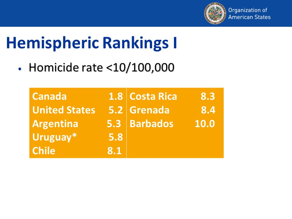 Hemispheric Rankings I Homicide rate <10/100,000 Homicide rate <10/100,000 Canada 1.8 United States 5.2 Argentina 5.3 Uruguay* 5.8 Chile 8.1 Costa Rica 8.3 Grenada 8.4 Barbados 10.0