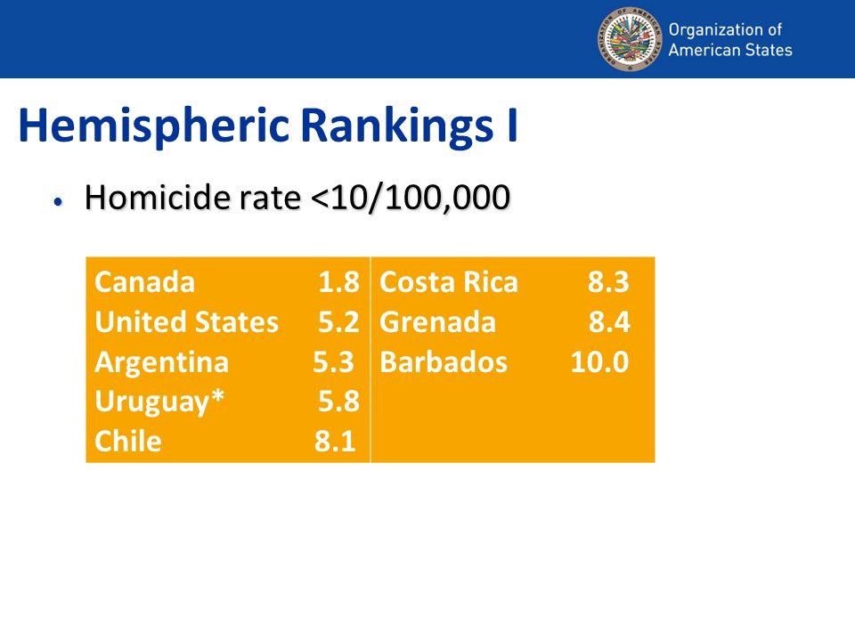 Hemispheric Rankings I Homicide rate <10/100,000 Homicide rate <10/100,000 Canada 1.8 United States 5.2 Argentina 5.3 Uruguay* 5.8 Chile 8.1 Costa Ric
