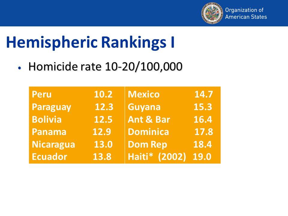 Hemispheric Rankings I Homicide rate 10-20/100,000 Homicide rate 10-20/100,000 Peru 10.2 Paraguay 12.3 Bolivia 12.5 Panama 12.9 Nicaragua 13.0 Ecuador 13.8 Mexico 14.7 Guyana 15.3 Ant & Bar 16.4 Dominica 17.8 Dom Rep 18.4 Haiti* (2002) 19.0