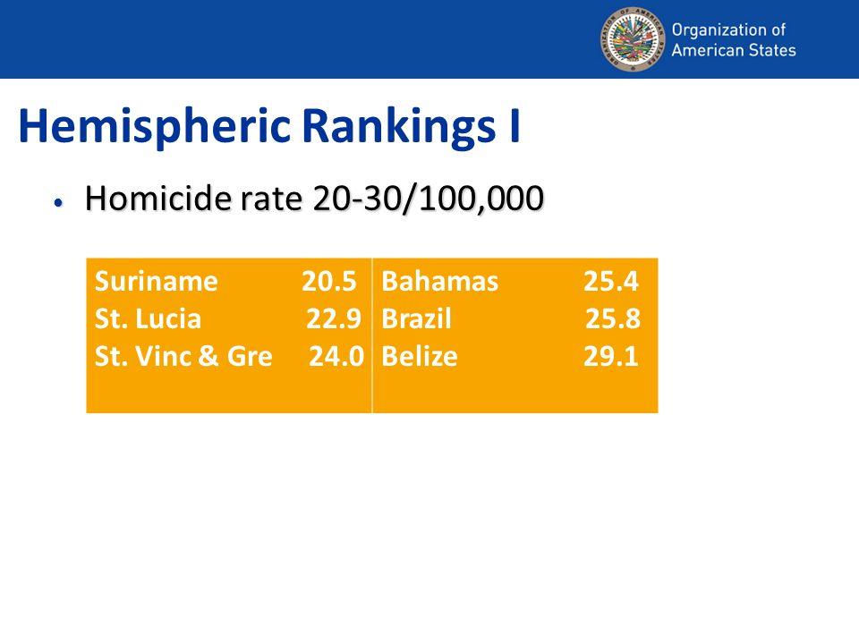 Hemispheric Rankings I Homicide rate 20-30/100,000 Homicide rate 20-30/100,000 Suriname 20.5 St. Lucia 22.9 St. Vinc & Gre 24.0 Bahamas 25.4 Brazil 25