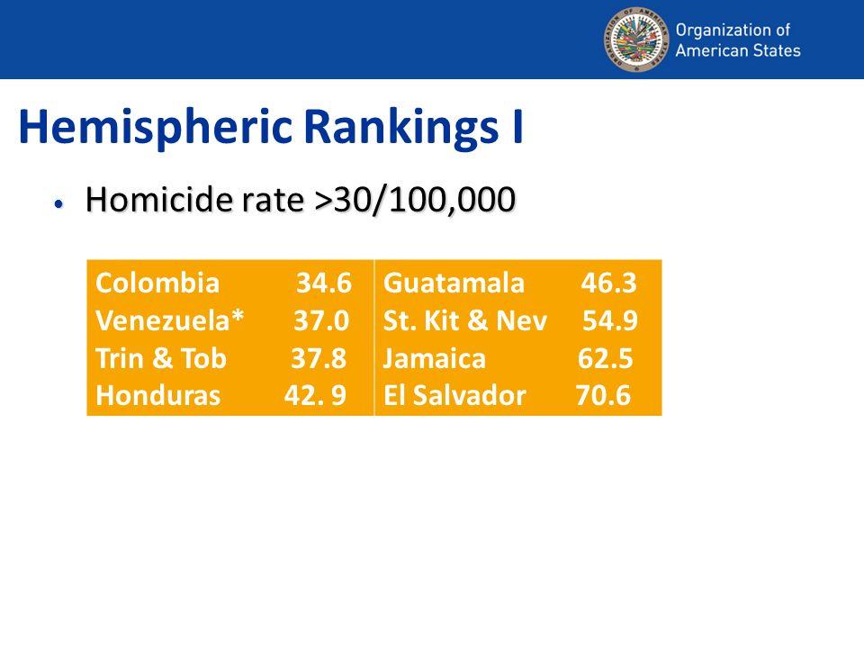 Hemispheric Rankings I Homicide rate >30/100,000 Homicide rate >30/100,000 Colombia 34.6 Venezuela* 37.0 Trin & Tob 37.8 Honduras 42.