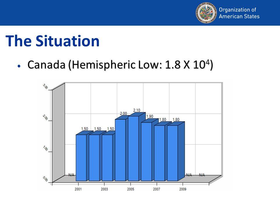 The Situation Canada (Hemispheric Low: 1.8 X 10 4 ) Canada (Hemispheric Low: 1.8 X 10 4 )