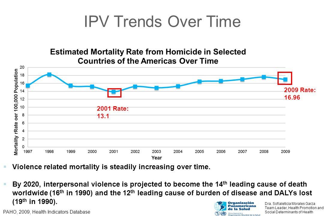Top Twenty Countries with Highest Mortality Rate Due to Homicide in the Americas, 2006 (estimated per 1000 pop) Country Mortality rate from homicideGINI Coefficient El Salvador70.948.3 (2009) Colombia54.655.9 (2010) Guatemala33.3 Venezuela32.9 Brazil30.454.7 (2009) Trinidad and Tobago30.2 Anguilla29.7 Ecuador21.649.3 (2010) Montserrat21.6 Guyana21.2 Puerto Rico19 Paraguay18.452.4 (2010) Bahamas18.2 Barbados18.1 Nicaragua17.9 Belize16.4 Panama12.751.9 (2010) St Vincent and the Grenadines11.9 Mexico9.448.3 (2008) British Virgin Islands8.6 PAHO, 2010, Health Information and Analysis Project; World Bank, GINI Index, 2012 Dra.
