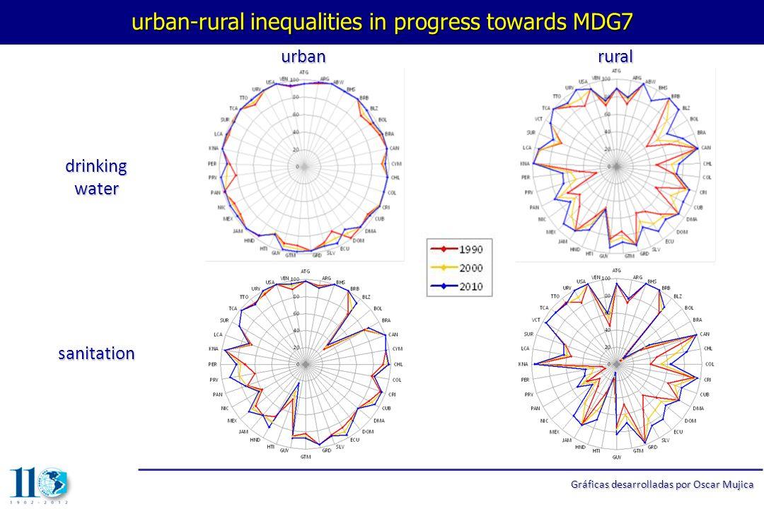 el mayor riesgo de muerte materna se concentra sistemáticamente en la población con menor acceso a agua potable Graficas desarrolladas por Oscar Mujica