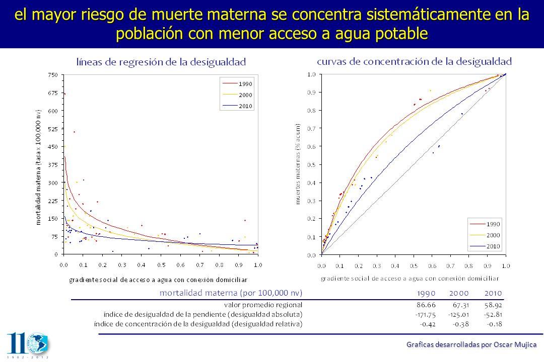 infant mortality by quartile of access to sanitation; The Americas, 2008 Gráficas desarrolladas por Oscar Mujica