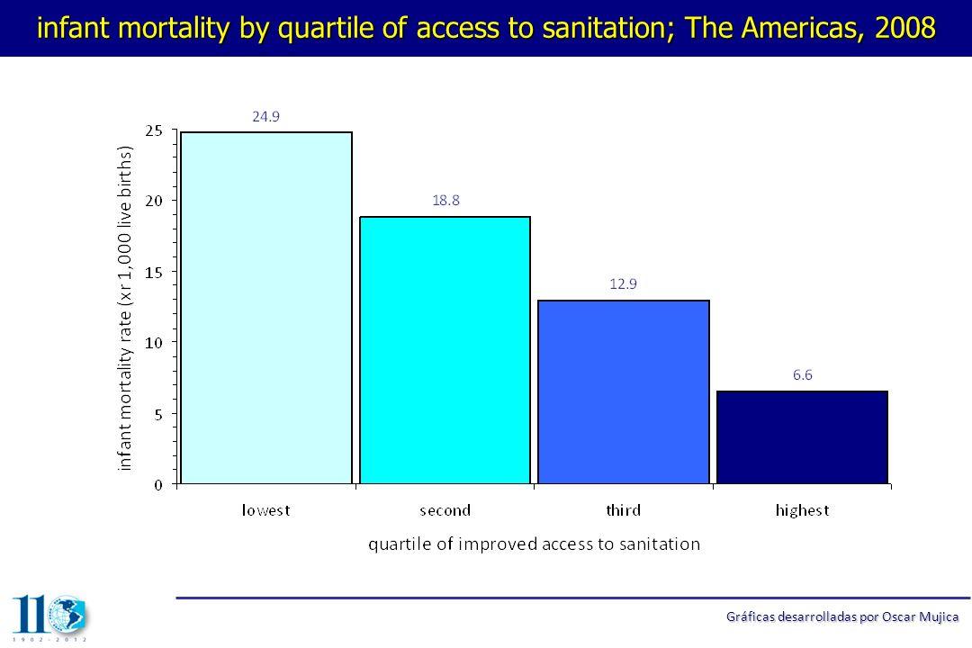 maternal mortality by quartile of access to water; The Americas, 2008 Gráficas desarrolladas por Oscar Mujica