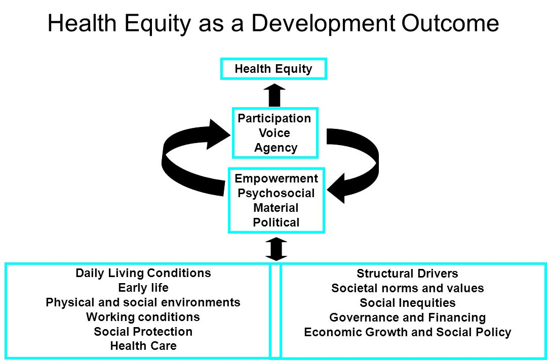 Addressing Social Justice Investing in tomorrows New Generation Developing Equity- based Policies Investing in Health and Education Translating the Agenda into Action Requires: Universal coverage of health services and social protection programs for the most vulnerable Equity in itself Is a worthy goal due to its Moral implications GDP indicator that reflect social investment Investing in Education and Health can promote Equity and help directly and indirectly to reduce poverty Many of todays Policies will affect the welfare of tomorrows generation, thus, affecting inter- generational equity Policies that Promote equity Can boost Social cohesion And reduce Political conflict