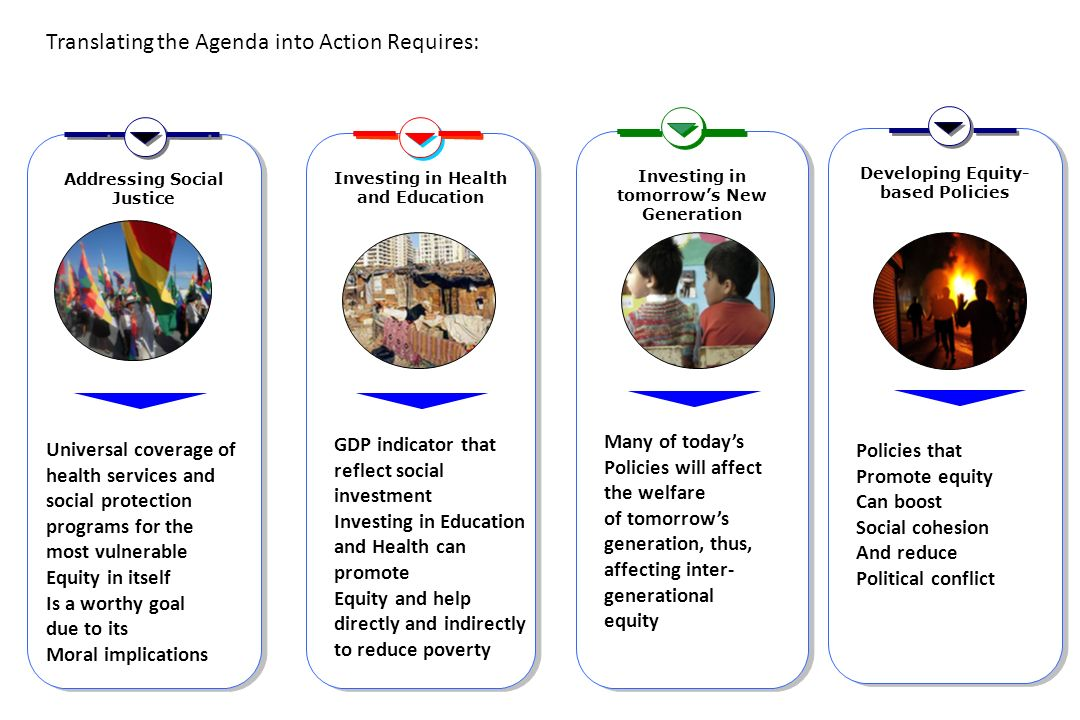 The principal challenges make a congruent process between the MDGs debate post 2015 and the Social Charter