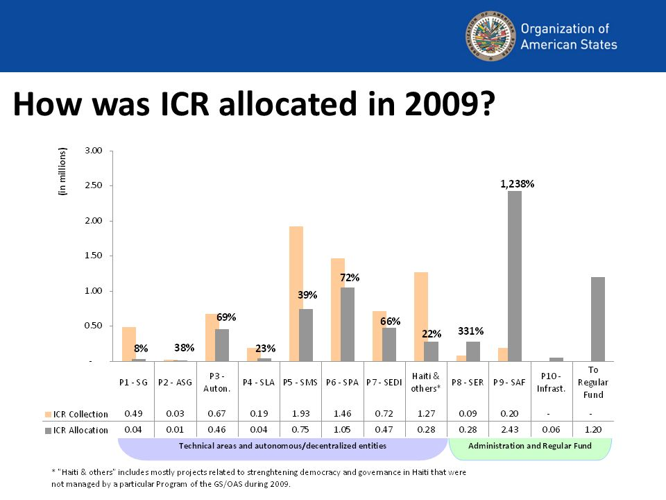 Looking forward Due to the extreme pressure on the Regular Fund in 2010 it was necessary for the ICR account to provide the full amount of USD 2.5 million to the Regular Fund.