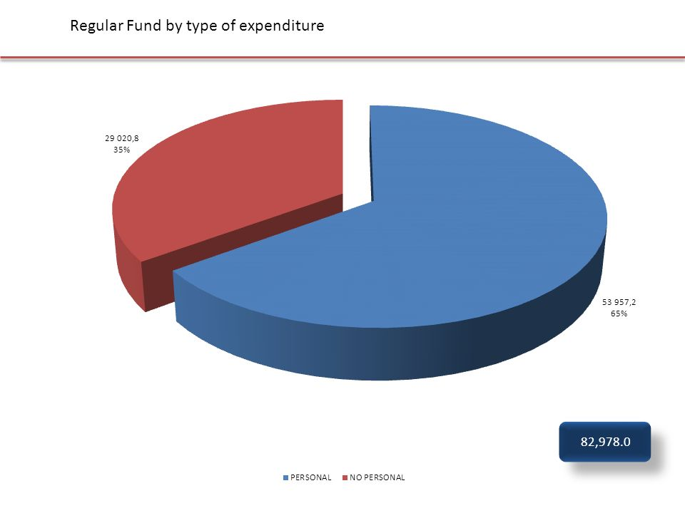 Regular Fund by type of expenditure 82,978.0
