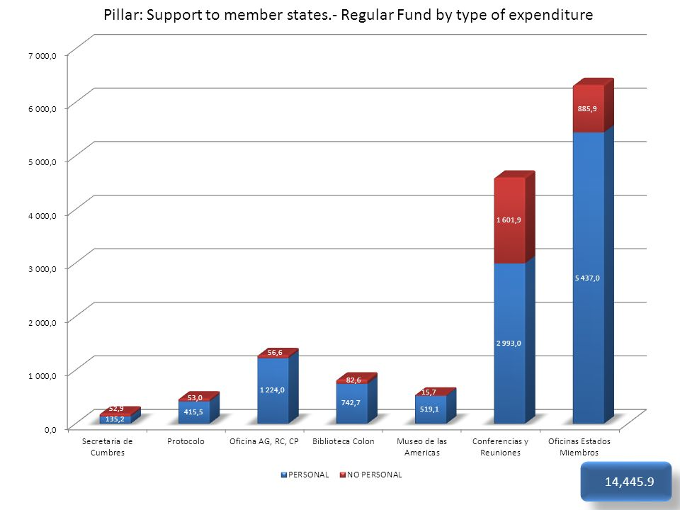 Pillar: Support to member states.- Regular Fund by type of expenditure 14,445.9