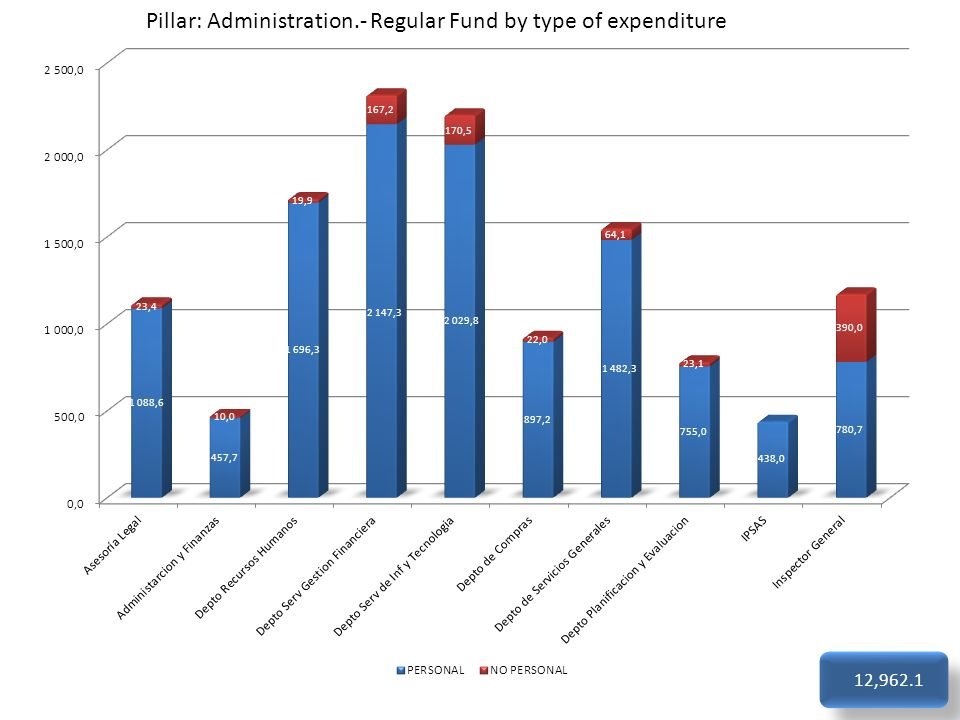 Pillar: Administration.- Regular Fund by type of expenditure 12,962.1