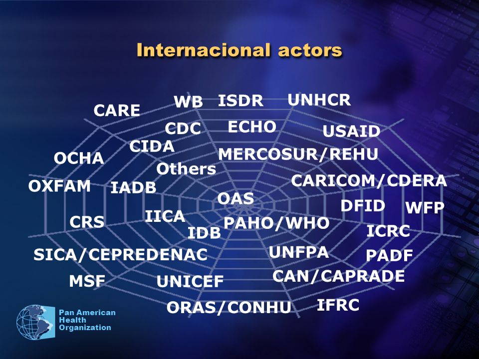 Pan American Health Organization Internacional actors PAHO/WHO IFRC ICRC MSF OXFAM CARE CRS PADF MERCOSUR/REHU OCHA WFP UNHCR UNFPA UNICEF CARICOM/CDERA CAN/CAPRADE SICA/CEPREDENAC OAS CIDA USAID DFID ECHO ORAS/CONHU IDB IADB IICA WB Others CDC ISDR