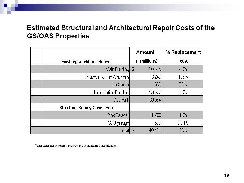 19 * This Amount includes $500,000 for mechanical replacements. Estimated Structural and Architectural Repair Costs of the GS/OAS Properties