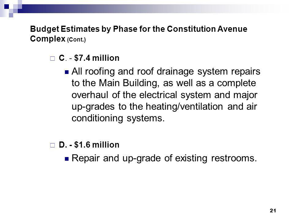 21 Budget Estimates by Phase for the Constitution Avenue Complex (Cont.) C. - $7.4 million All roofing and roof drainage system repairs to the Main Bu