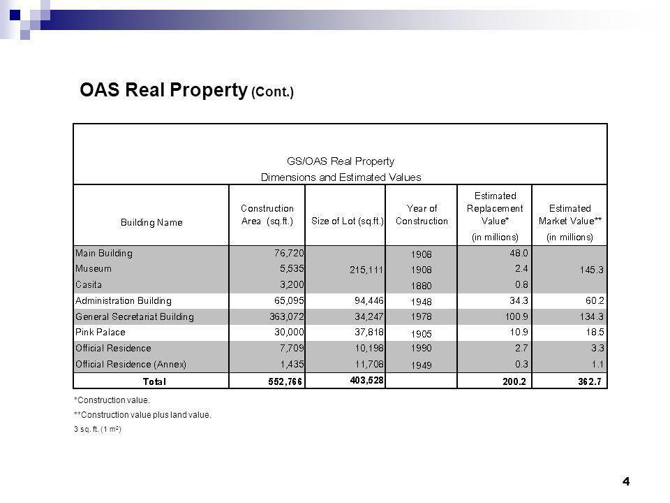 4 OAS Real Property (Cont.) *Construction value. **Construction value plus land value. 3 sq. ft. (1 m 2 )