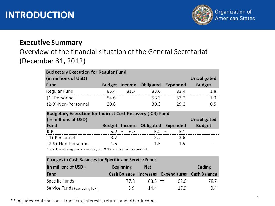 3 Executive Summary Overview of the financial situation of the General Secretariat (December 31, 2012) ** Includes contributions, transfers, interests