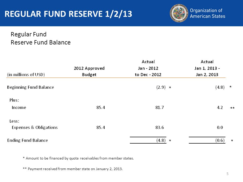 5 REGULAR FUND RESERVE 1/2/13 Regular Fund Reserve Fund Balance ** * Amount to be financed by quota receivables from member states. ** Payment receive