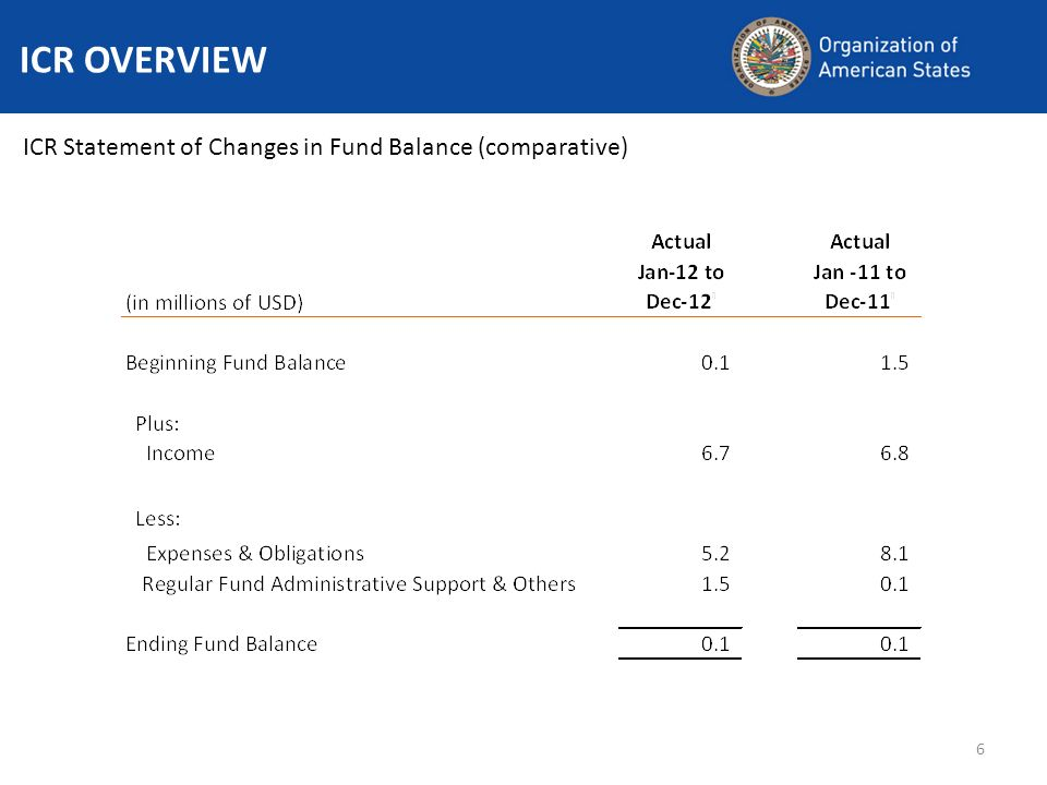 6 ICR OVERVIEW ICR Statement of Changes in Fund Balance (comparative)