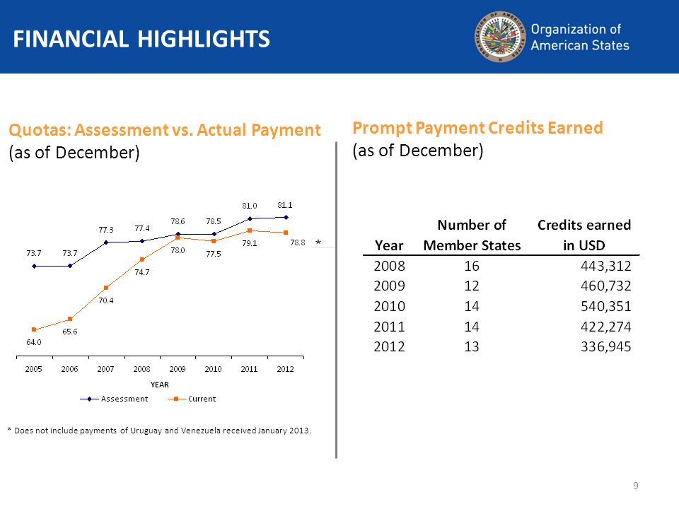9 Quotas: Assessment vs. Actual Payment (as of December) FINANCIAL HIGHLIGHTS * * Does not include payments of Uruguay and Venezuela received January