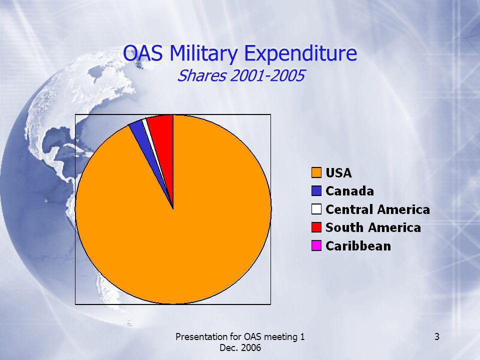 Presentation for OAS meeting 1 Dec. 2006 3 OAS Military Expenditure Shares 2001-2005