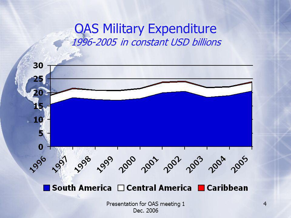 Presentation for OAS meeting 1 Dec. 2006 4 OAS Military Expenditure 1996-2005 in constant USD billions