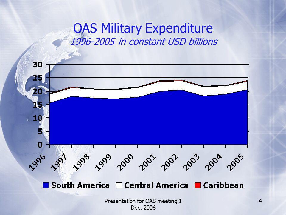 Presentation for OAS meeting 1 Dec.2006 15 Where does that leave UN MILEX mechanism.