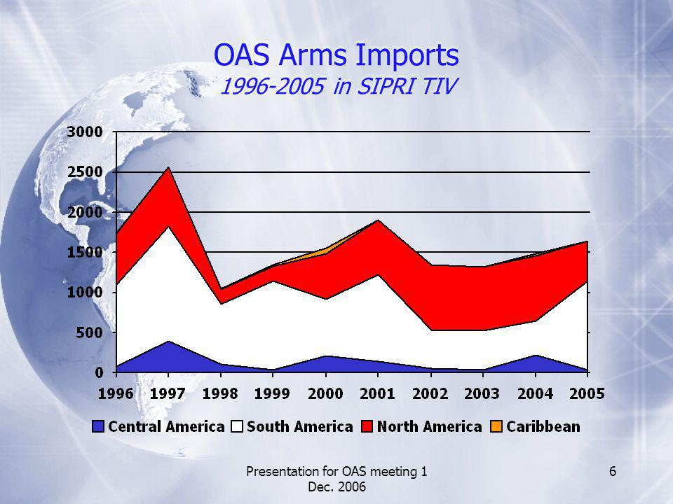 Presentation for OAS meeting 1 Dec. 2006 7 OAS Arms Imports Shares 2001-2005