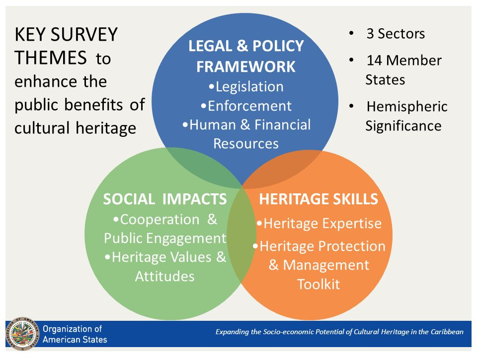 HERITAGE SKILLS Heritage Expertise Heritage Protection & Management Toolkit SOCIAL IMPACTS Cooperation & Public Engagement Heritage Values & Attitudes KEY SURVEY THEMES to enhance the public benefits of cultural heritage 3 Sectors 14 Member States Hemispheric Significance LEGAL & POLICY FRAMEWORK Legislation Enforcement Human & Financial Resources