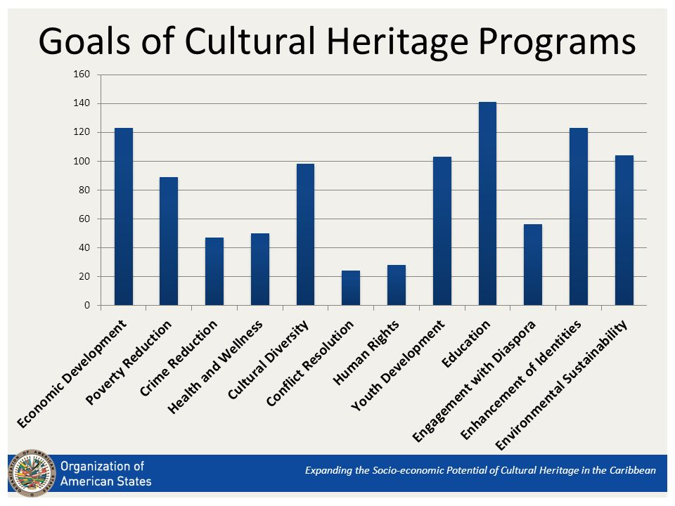 Expanding the Socio-economic Potential of Cultural Heritage in the Caribbean Goals of Cultural Heritage Programs