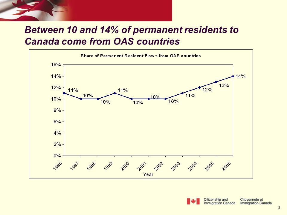 3 Between 10 and 14% of permanent residents to Canada come from OAS countries