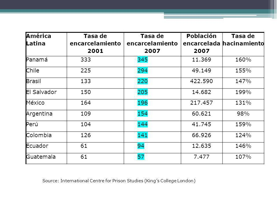 América Latina Tasa de encarcelamiento 2001 Tasa de encarcelamiento 2007 Población encarcelada 2007 Tasa de hacinamiento Panamá33334511.369160% Chile22529449.149155% Brasil133220422.590147% El Salvador15020514.682199% México164196217.457131% Argentina10915460.62198% Perú10414441.745159% Colombia12614166.926124% Ecuador619412.635146% Guatemala61577.477107% Source: International Centre for Prison Studies (Kings College London)