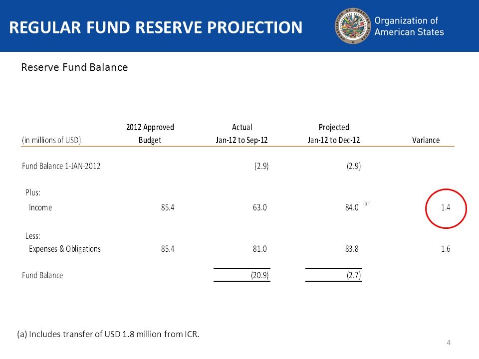 5 ICR OVERVIEW AND PROJECTION ICR Statement of Changes in Fund Balance (a) Includes transfer of USD 1.8 million to Regular Fund.