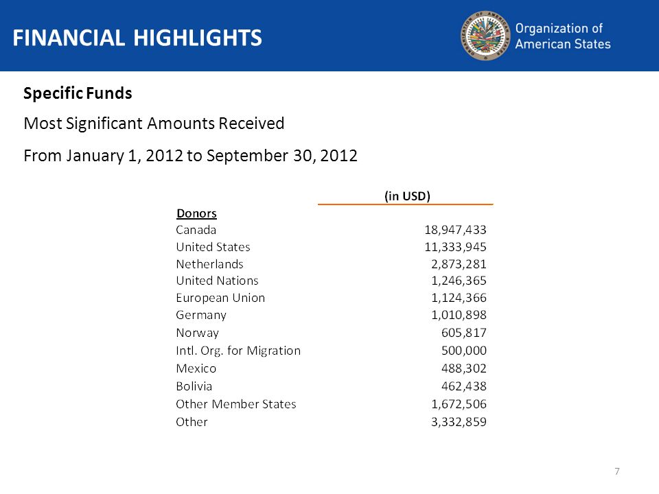7 FINANCIAL HIGHLIGHTS Specific Funds Most Significant Amounts Received From January 1, 2012 to September 30, 2012
