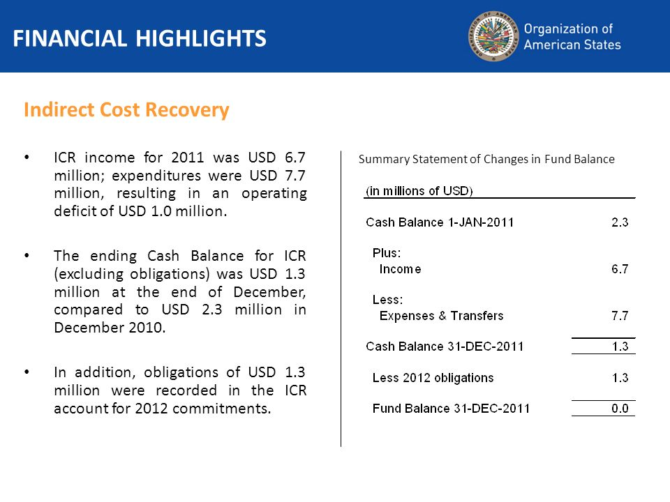 FINANCIAL HIGHLIGHTS Indirect Cost Recovery ICR income for 2011 was USD 6.7 million; expenditures were USD 7.7 million, resulting in an operating deficit of USD 1.0 million.