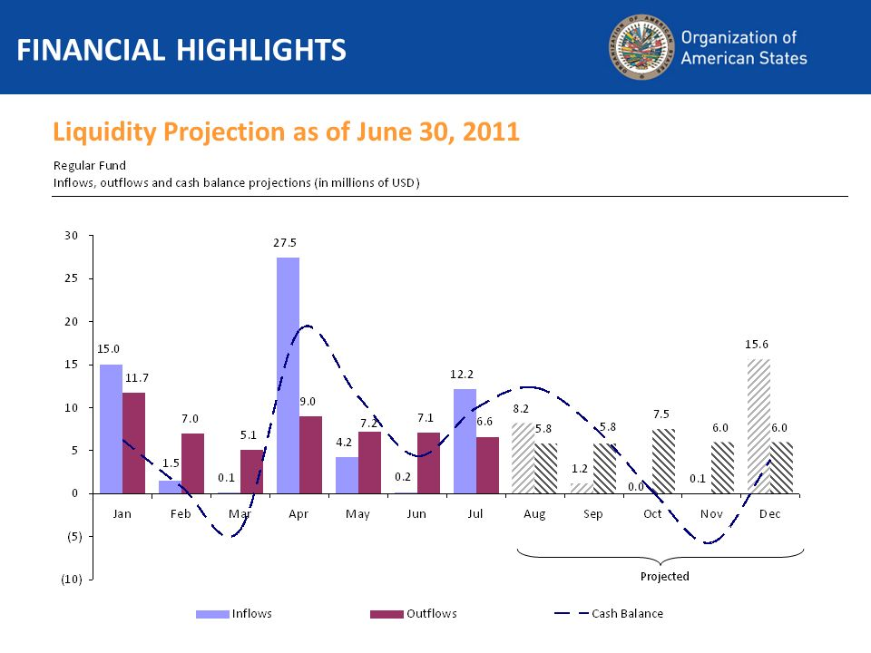 Liquidity Projection as of June 30, 2011