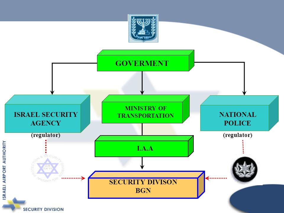 NATIONAL POLICE (regulator) GOVERMENT MINISTRY OF TRANSPORTATION ISRAEL SECURITY AGENCY (regulator) SECURITY DIVISON BGN I.A.A