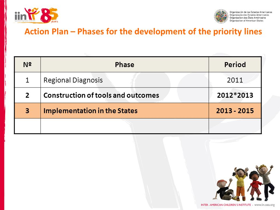 Action Plan – Phases for the development of the priority lines NºPhasePeriod 1Regional Diagnosis2011 2Construction of tools and outcomes2012*2013 3Implementation in the States2013 - 2015