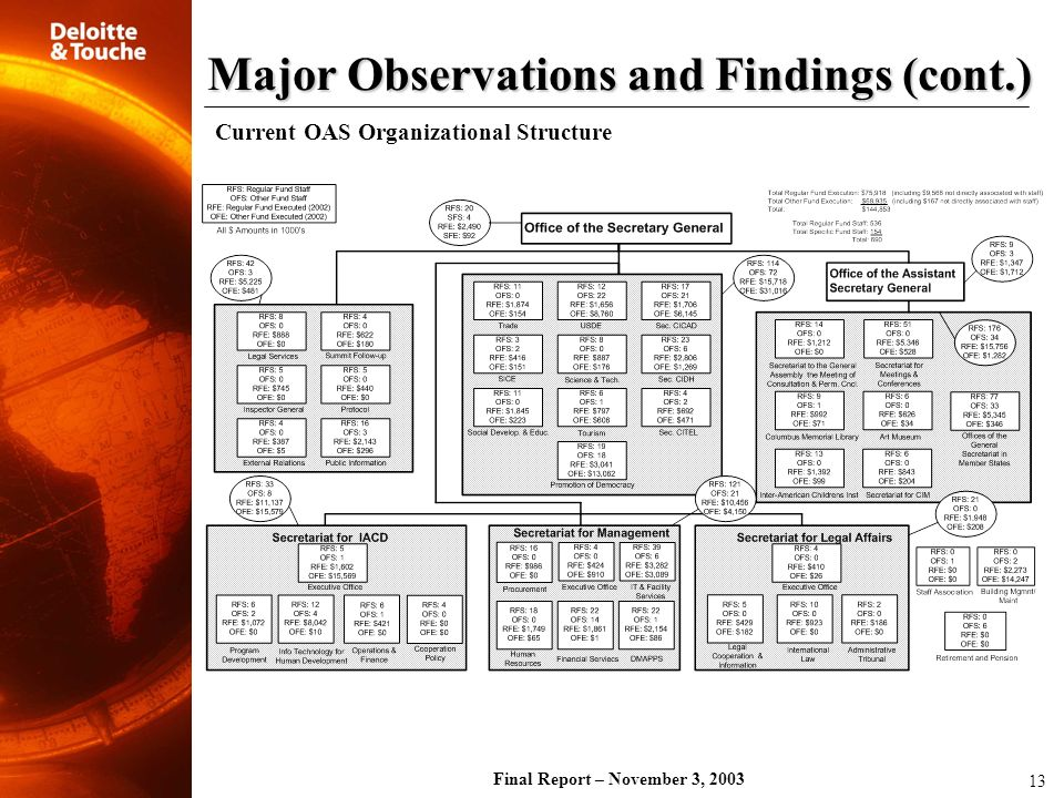 Final Report – November 3, 2003 Major Observations and Findings (cont.) 13 Current OAS Organizational Structure
