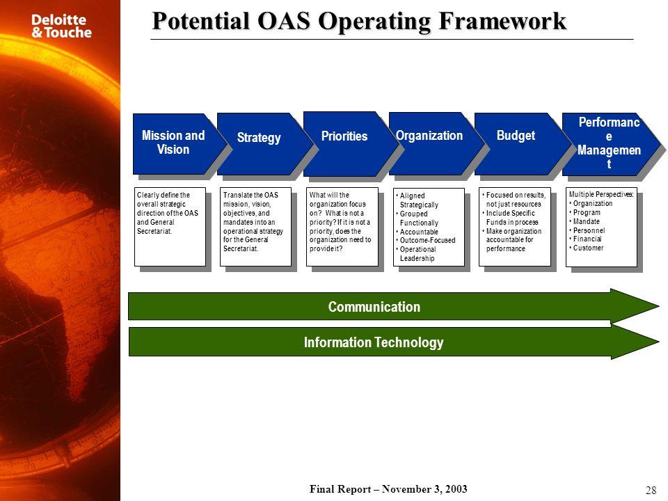 Final Report – November 3, 2003 28 Potential OAS Operating Framework Performanc e Managemen t Performanc e Managemen t Budget Organization Priorities