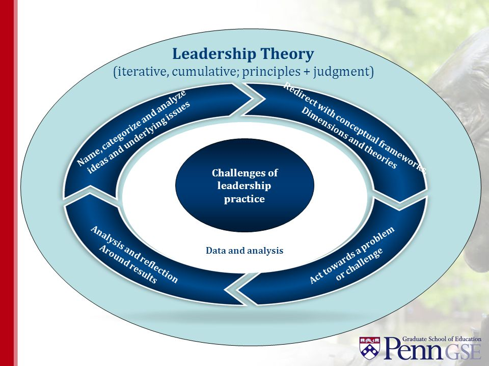 Leadership Theory (iterative, cumulative; principles + judgment) Name, categorize and analyze ideas and underlying issues Redirect with conceptual fra