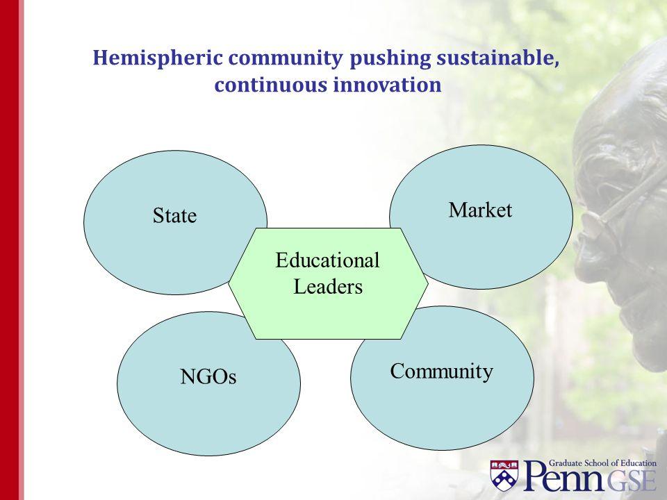 State Market Hemispheric community pushing sustainable, continuous innovation Community NGOs Educational Leaders