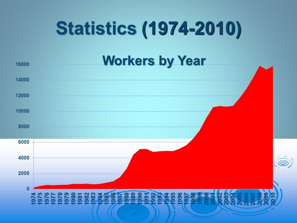 Statistics (1974-2010)