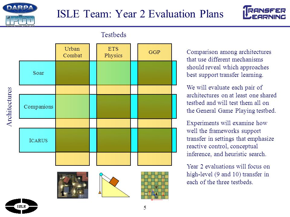 5 ISLE Team: Year 2 Evaluation Plans Comparison among architectures that use different mechanisms should reveal which approaches best support transfer