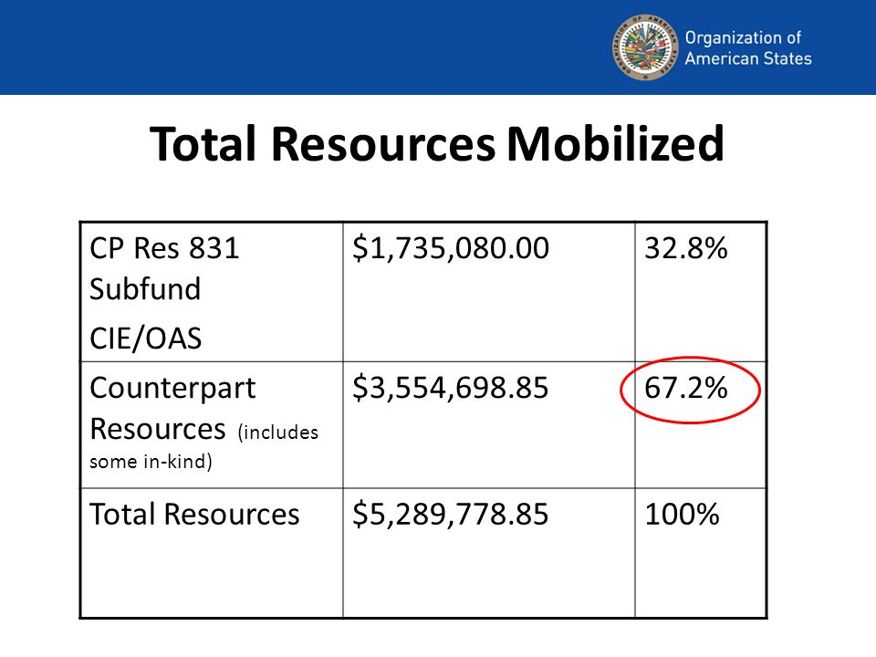 Total Resources Mobilized CP Res 831 Subfund CIE/OAS $1,735,080.0032.8% Counterpart Resources (includes some in-kind) $3,554,698.8567.2% Total Resources$5,289,778.85100%