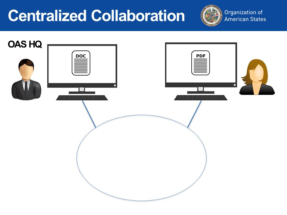 OAS HQ Centralized Collaboration