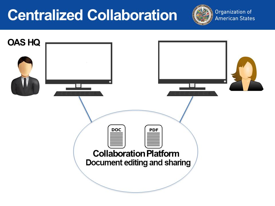 OAS HQ Centralized Collaboration Collaboration Platform Document editing and sharing