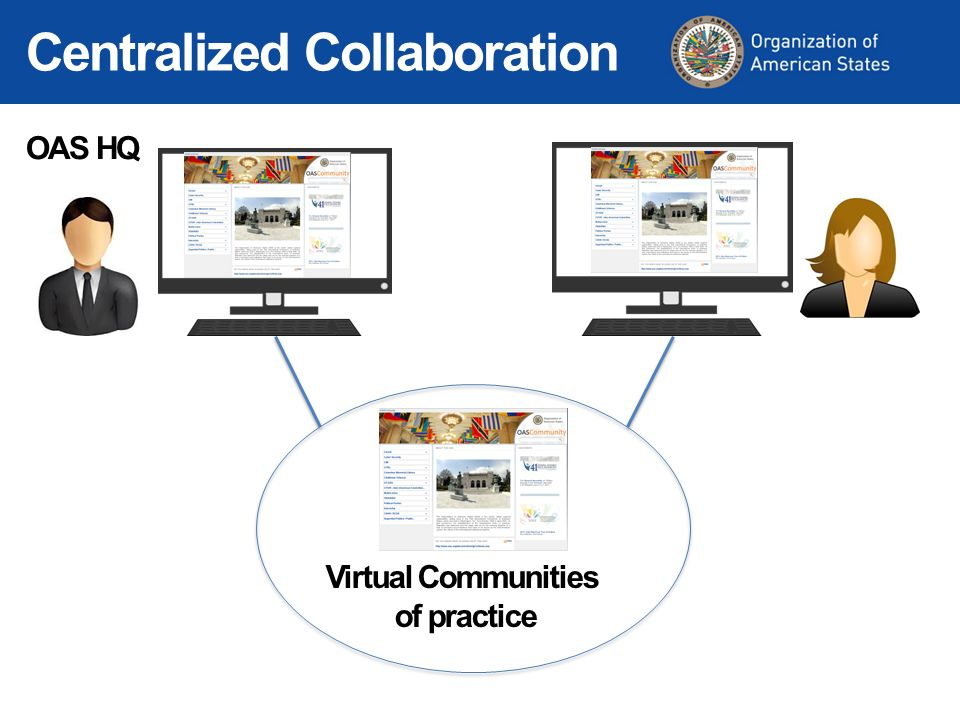 OAS HQ Centralized Collaboration Virtual Communities of practice