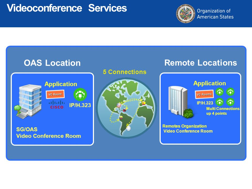 5 Connections Application SG/OAS Video Conference Room Application Remotes Organization Video Conference Room VC Rooms VC Room Multi Connections up 4 points OAS Location Remote Locations Videoconference Services IP/H.323