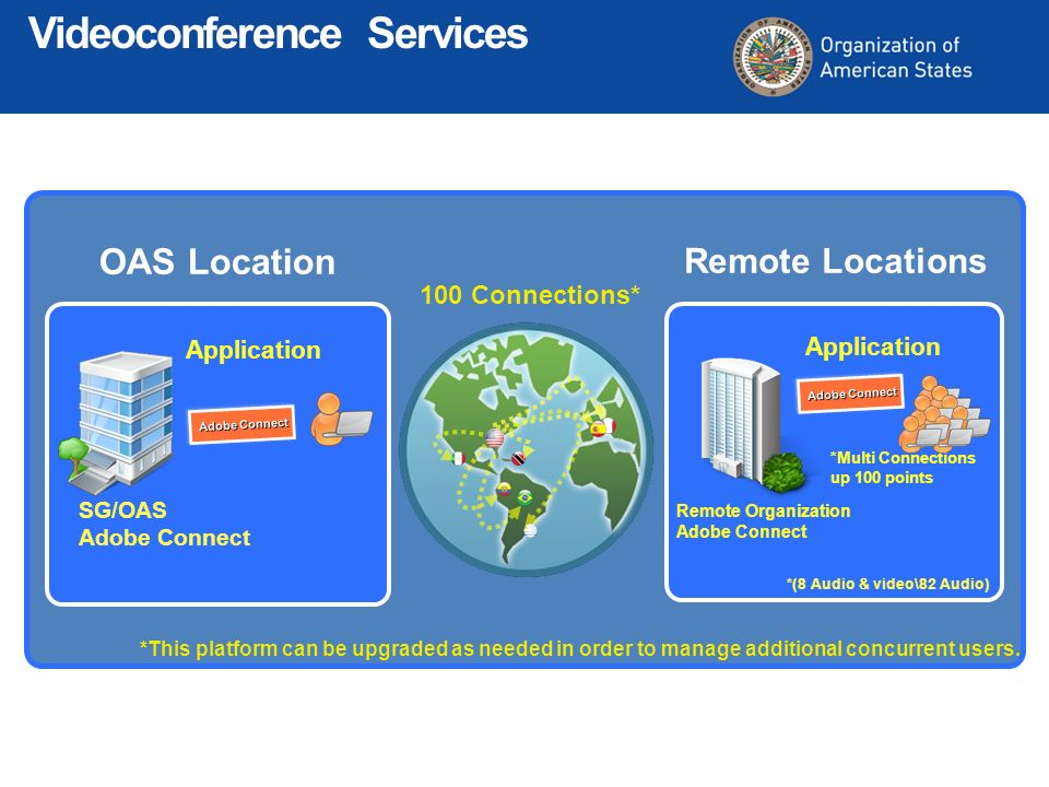 100 Connections* Application SG/OAS Adobe Connect Application Remote Organization Adobe Connect OAS Location Remote Locations *Multi Connections up 10